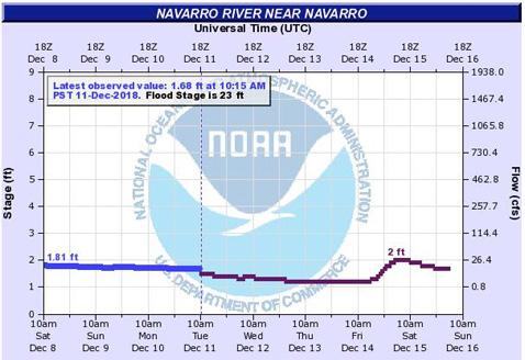 NavLevel2-forecast