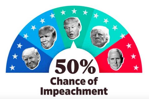 Impeachometer