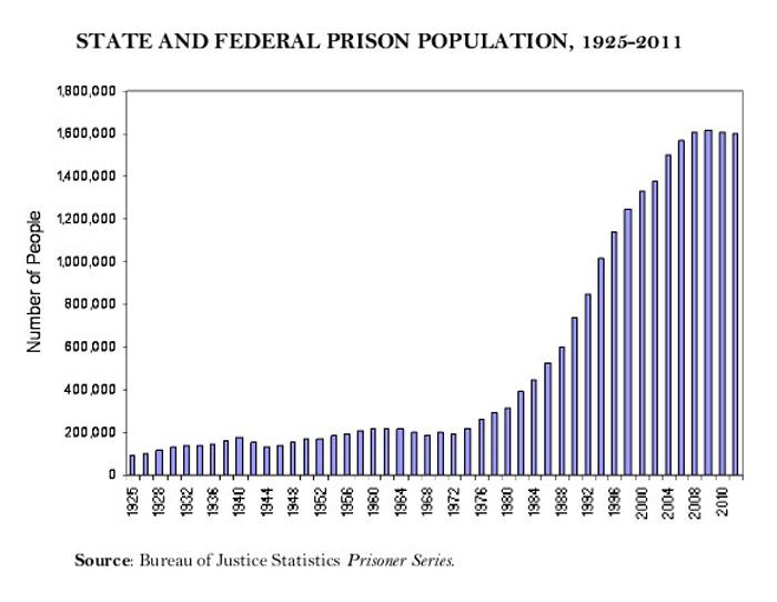 PrisonPopulation