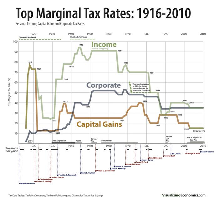TaxRateHistory