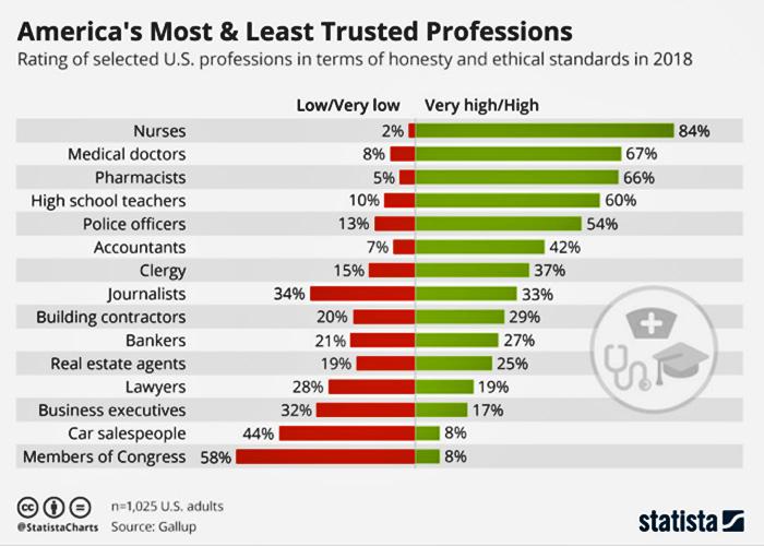 TrustSurvey